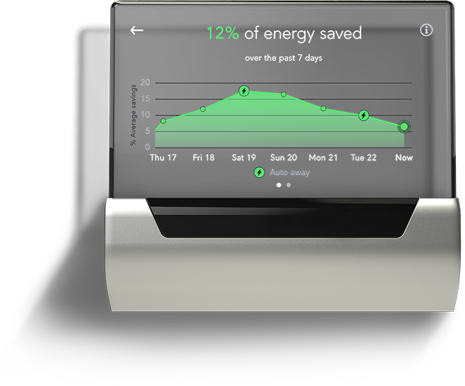 Johnson Controls GLAS Energy Savings Graph
